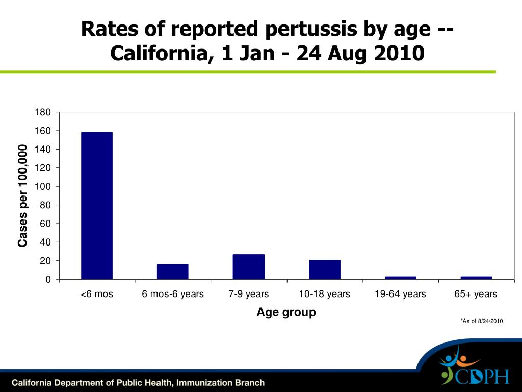 Rates of reported pertussis by age -- California,