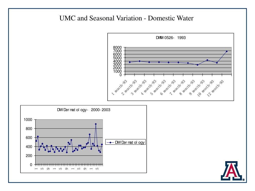 UMC and Seasonal Variation - Domestic Water
