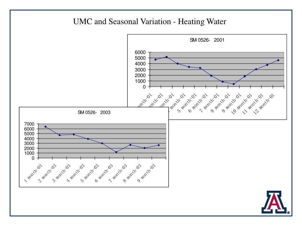 UMC and Seasonal Variation - Heating Water