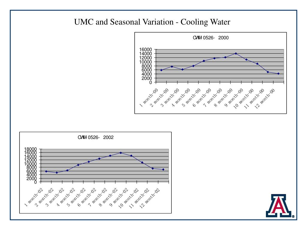 UMC and Seasonal Variation - Cooling Water
