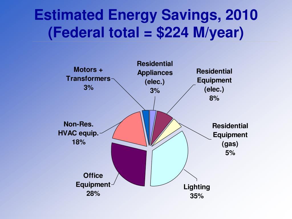 Estimated Energy Savings, 2010