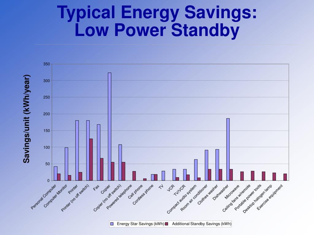 Typical Energy Savings: