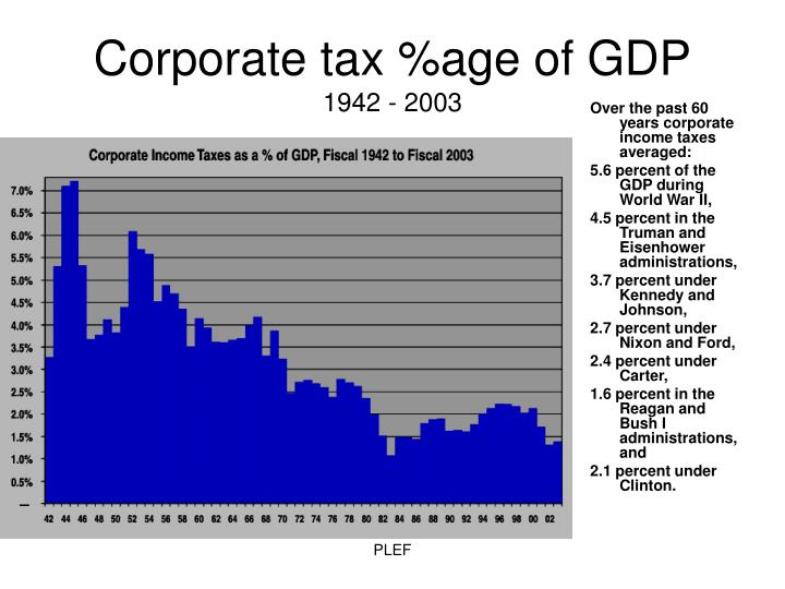 Corporate tax %age of GDP
