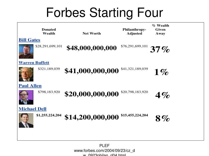 Forbes Starting Four