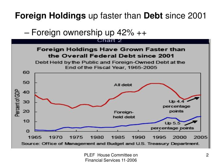Foreign ownership up 42% ++