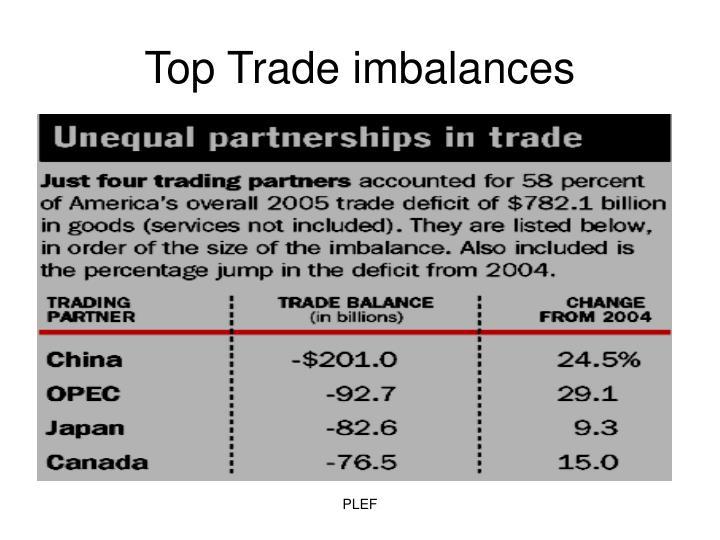 Top Trade imbalances