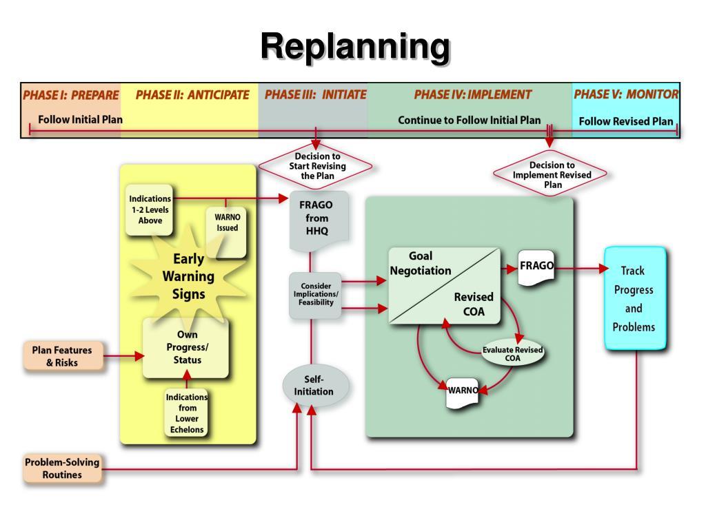 Replanning