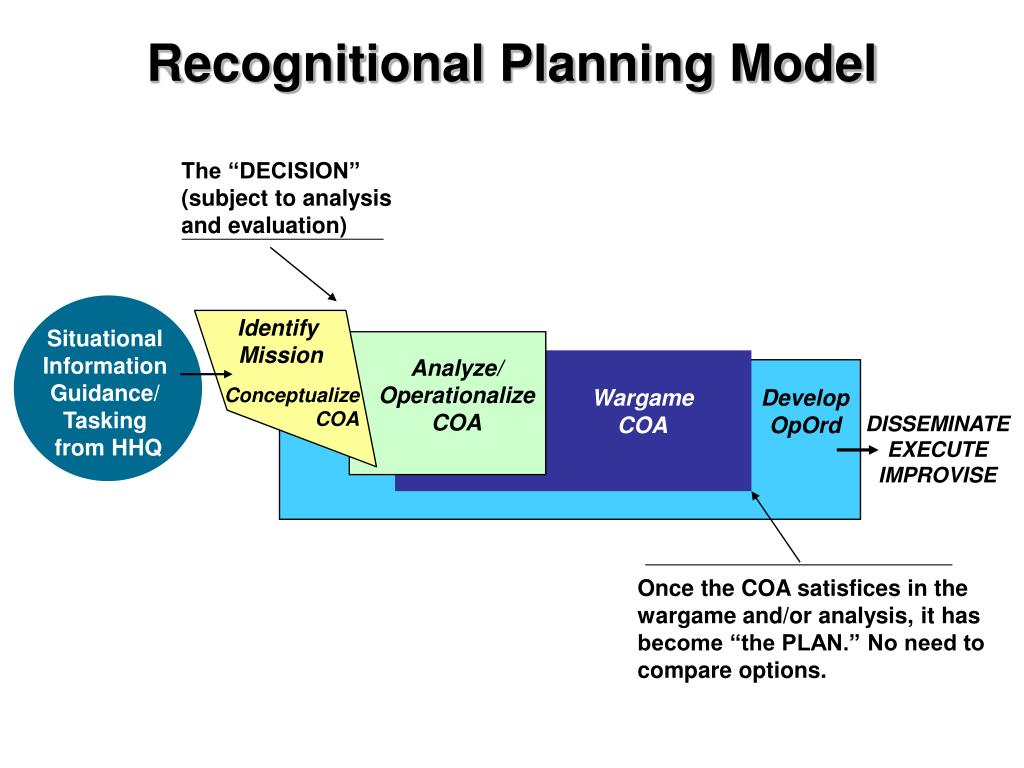 Recognitional Planning Model