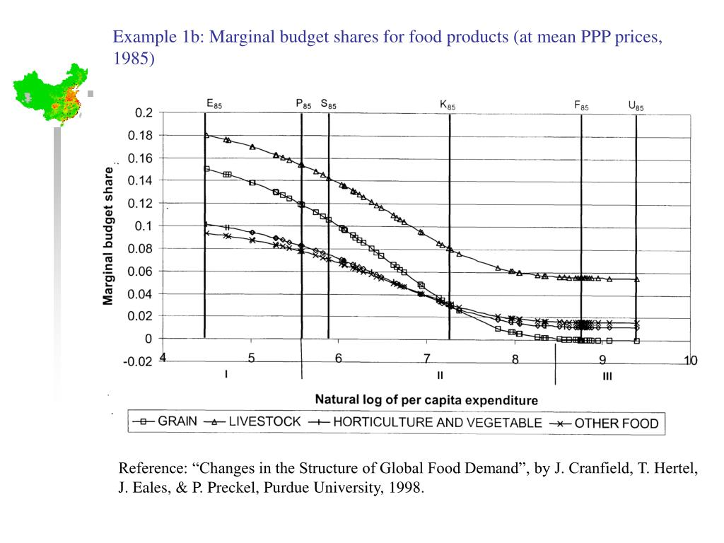 Example 1b: Marginal budget shares for food products (at mean PPP prices, 1985)