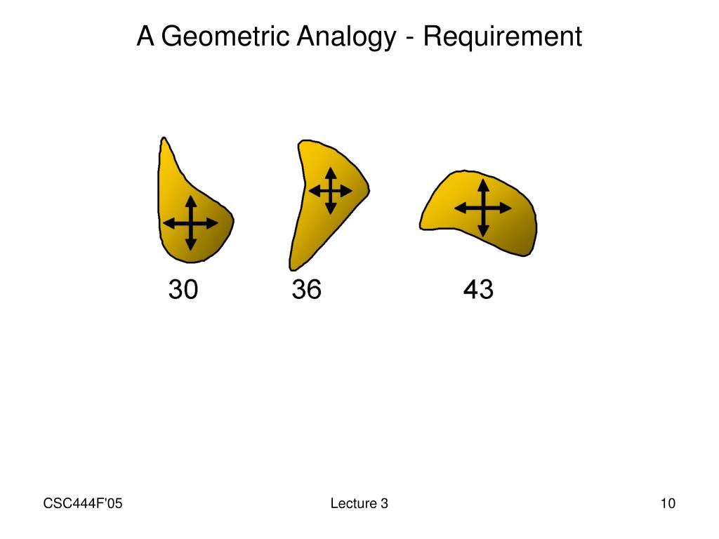 A Geometric Analogy - Requirement