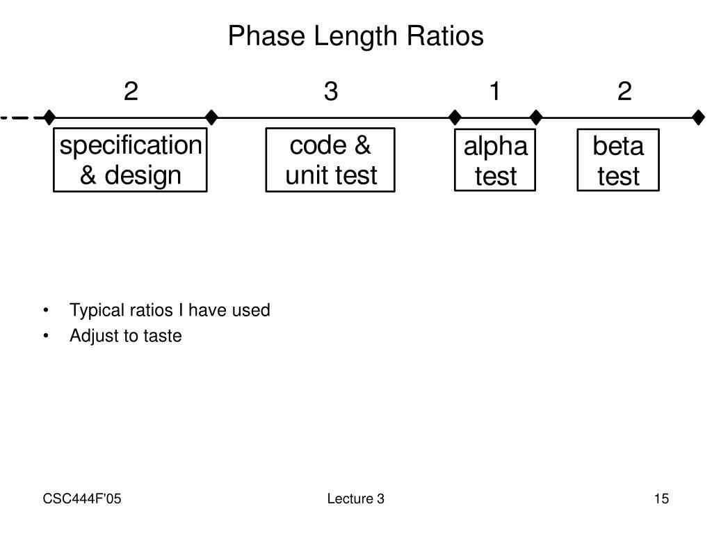 Phase Length Ratios