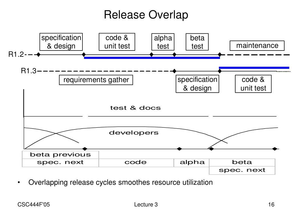 Release Overlap