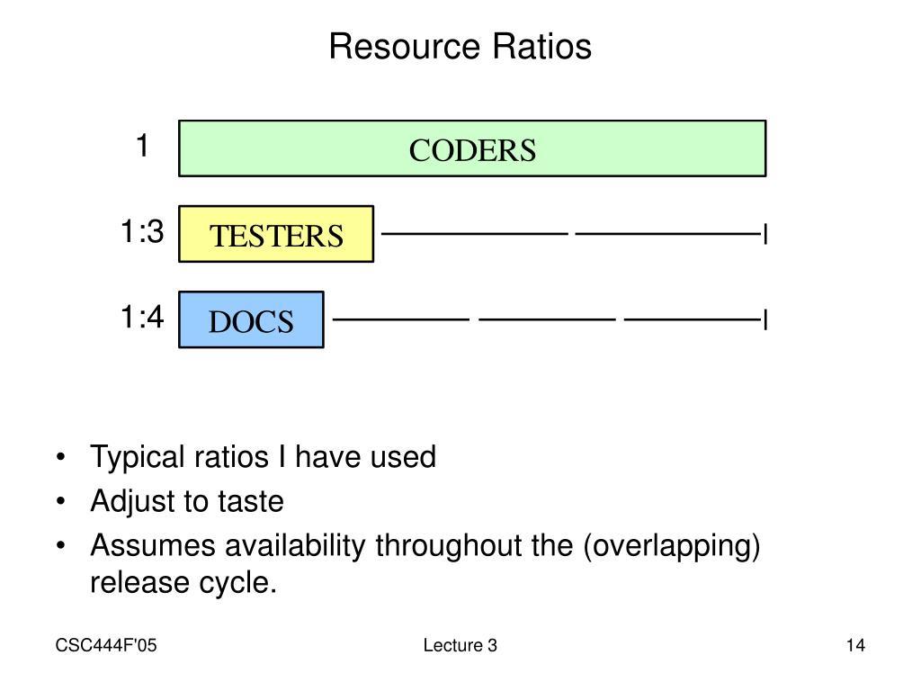 Resource Ratios