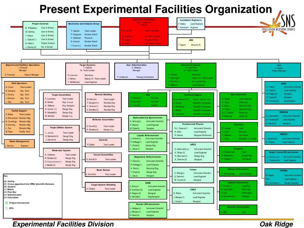 Present Experimental Facilities Organization