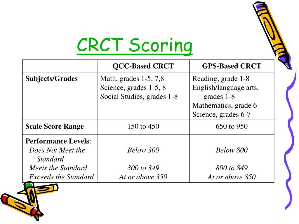 CRCT Scoring