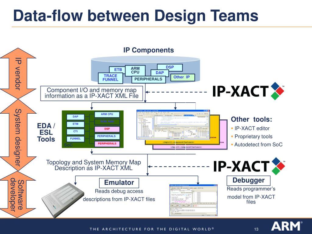 Data-flow between Design Teams