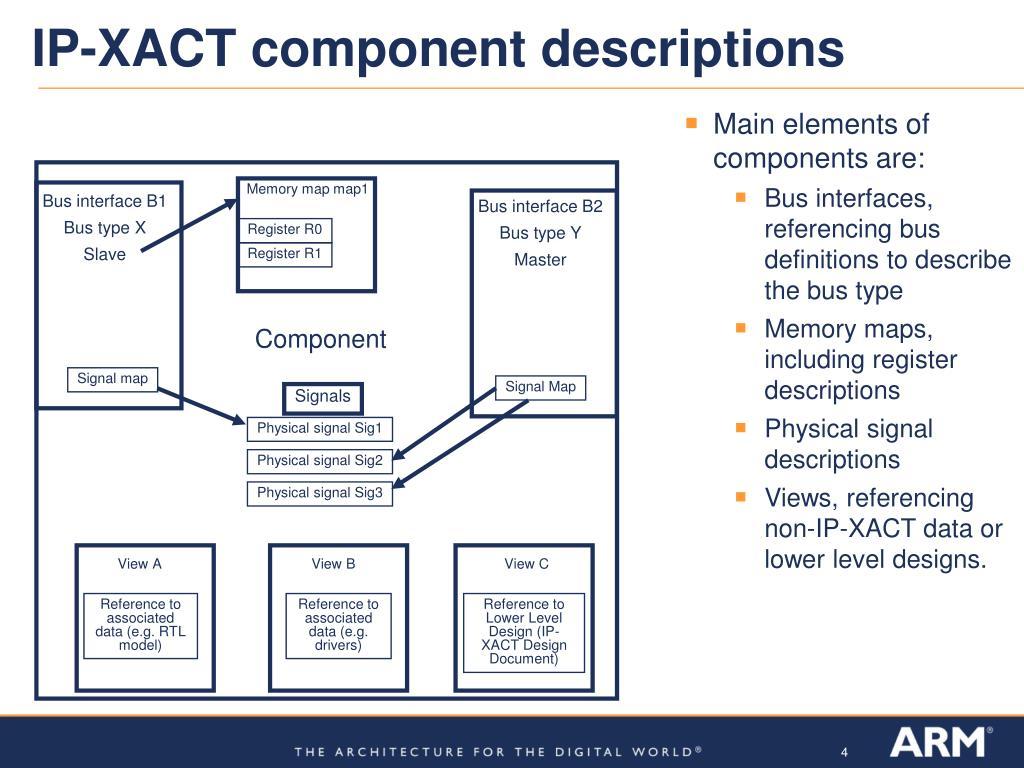 IP-XACT component descriptions