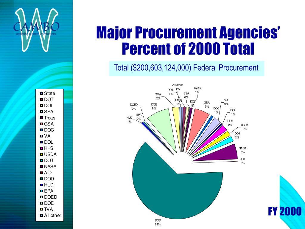 Total ($200,603,124,000) Federal Procurement
