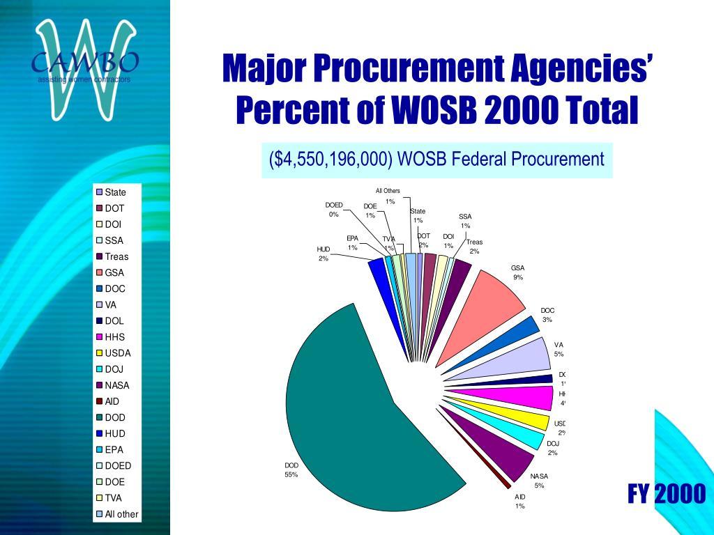 ($4,550,196,000) WOSB Federal Procurement