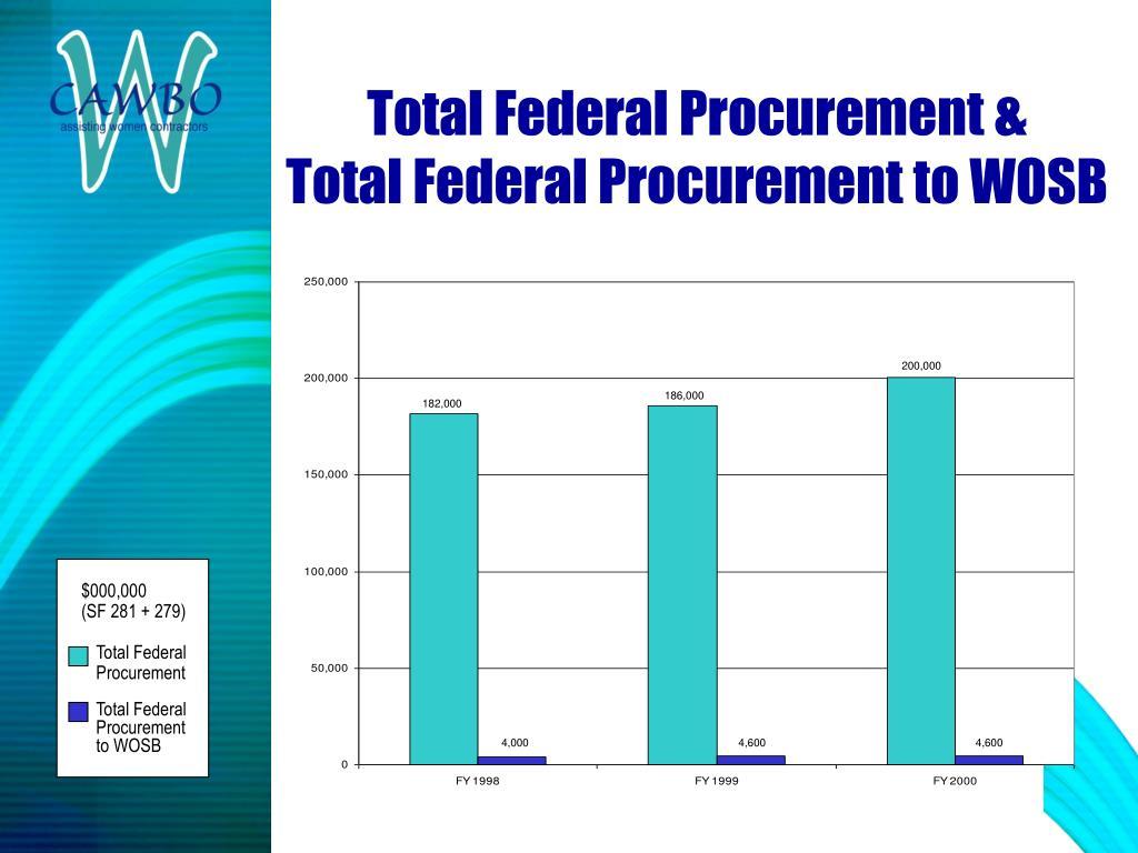 Total Federal Procurement &