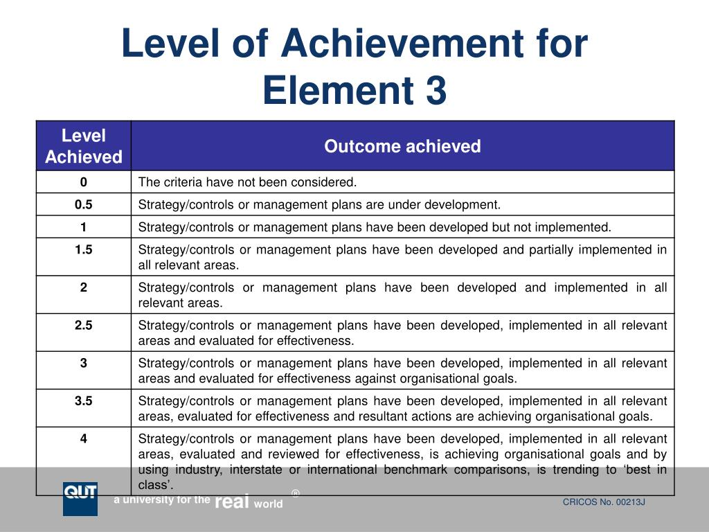 Level of Achievement for Element 3