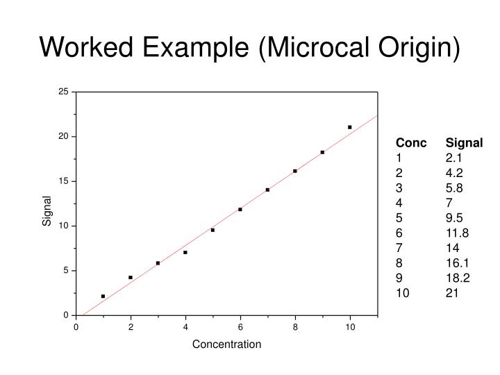 Worked Example (Microcal Origin)