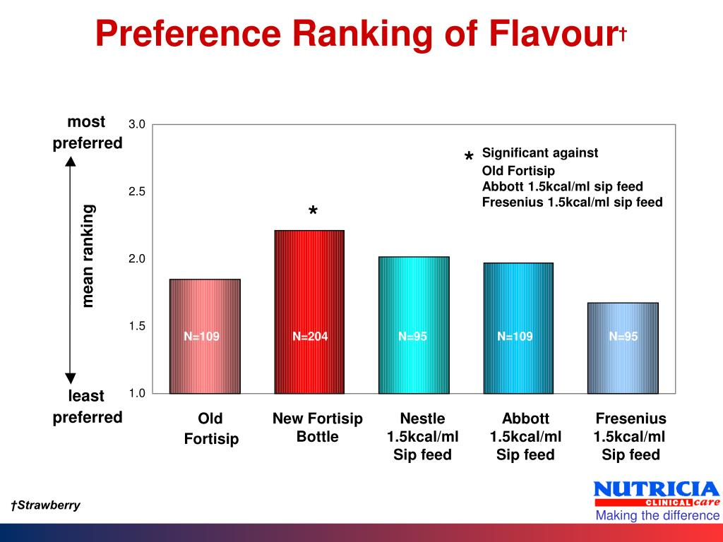 Preference Ranking of Flavour