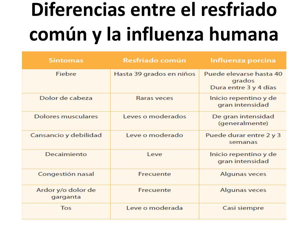 Diferencias entre el resfriado común y la influenza humana