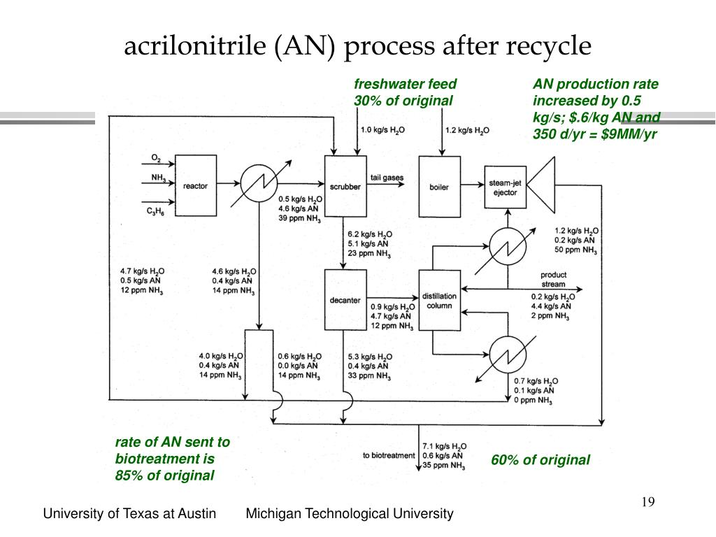 acrilonitrile (AN) process after recycle