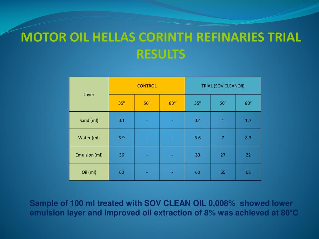 MOTOR OIL HELLAS CORINTH REFINARIES TRIAL RESULTS