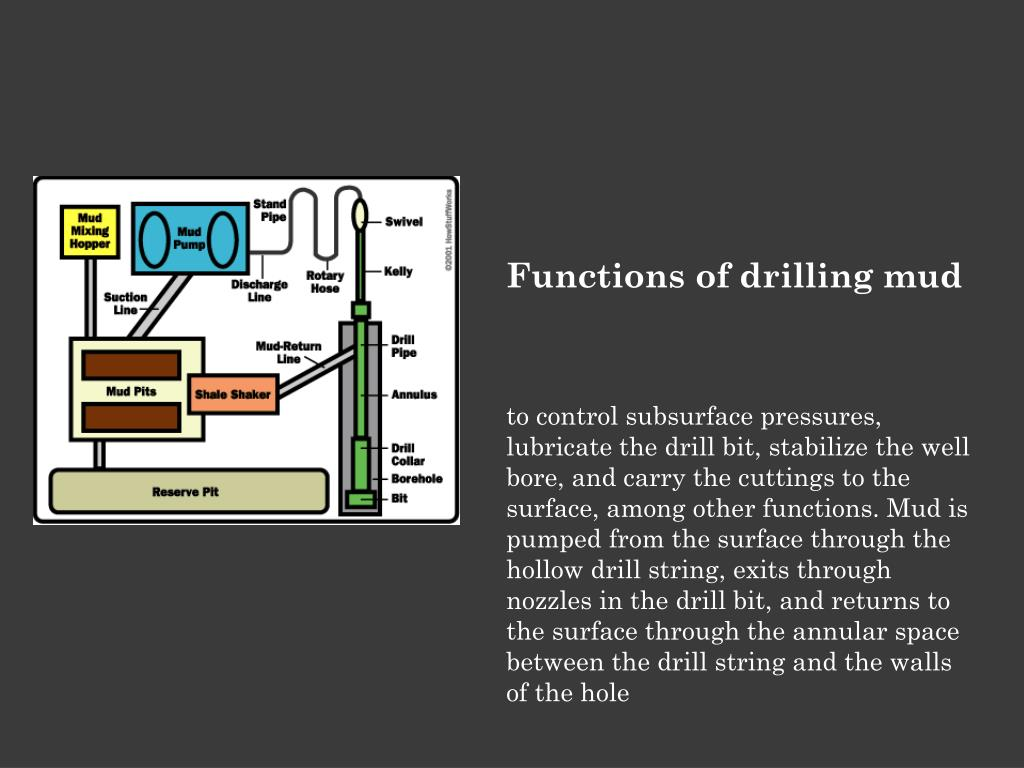 Functions of drilling mud