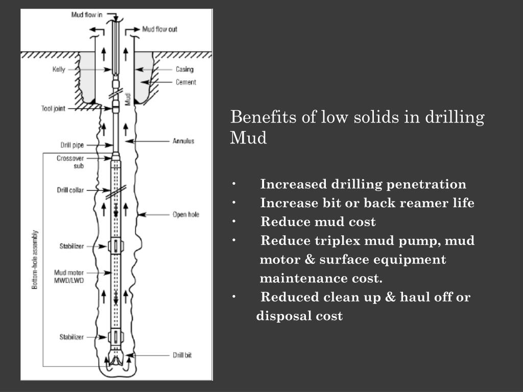 Benefits of low solids in drilling Mud