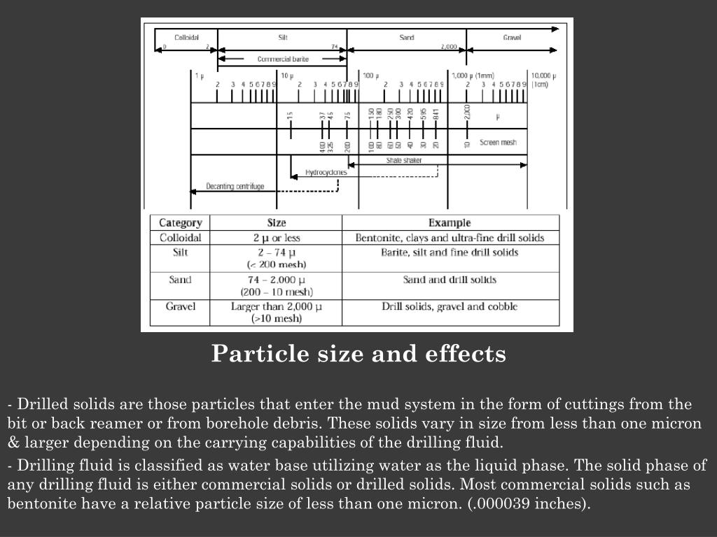 Particle size and effects