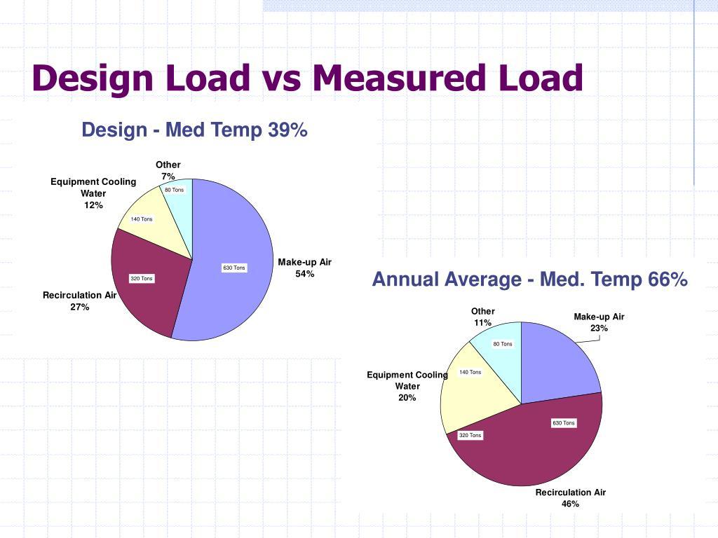 Design Load vs Measured Load