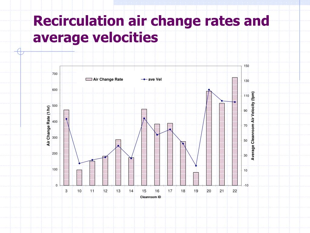 Recirculation air change rates and average velocities
