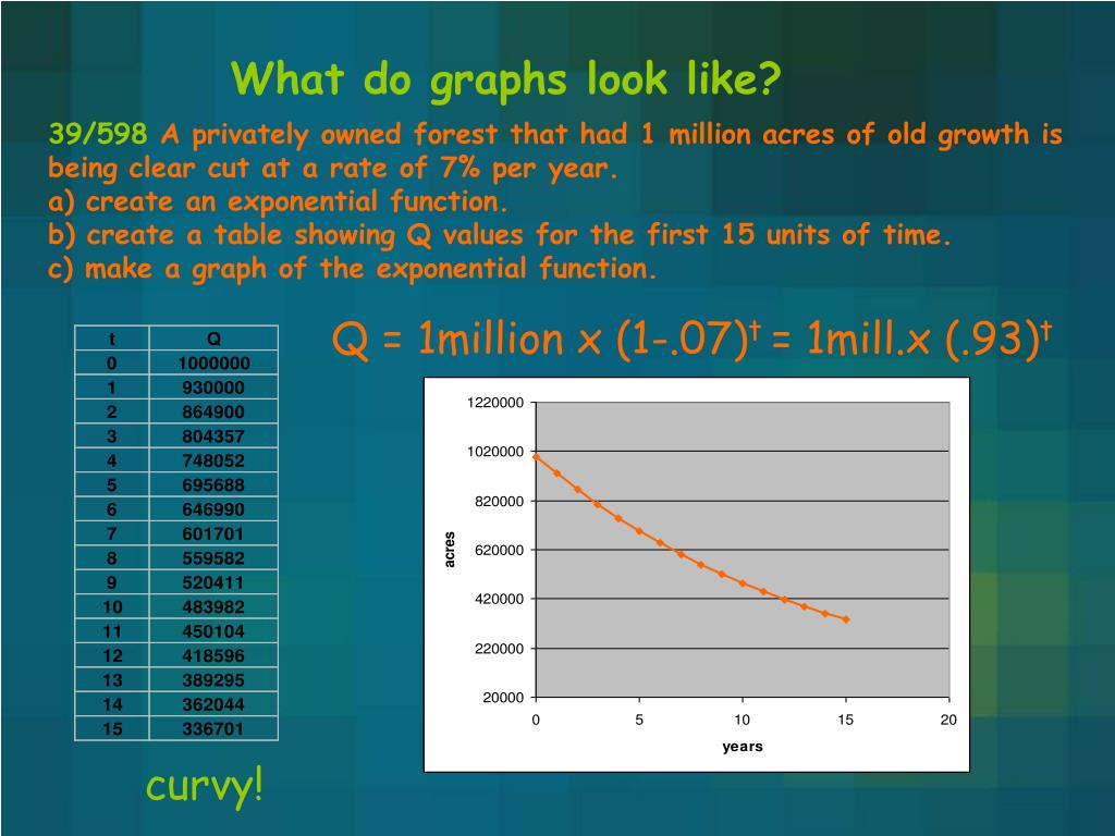 What do graphs look like?