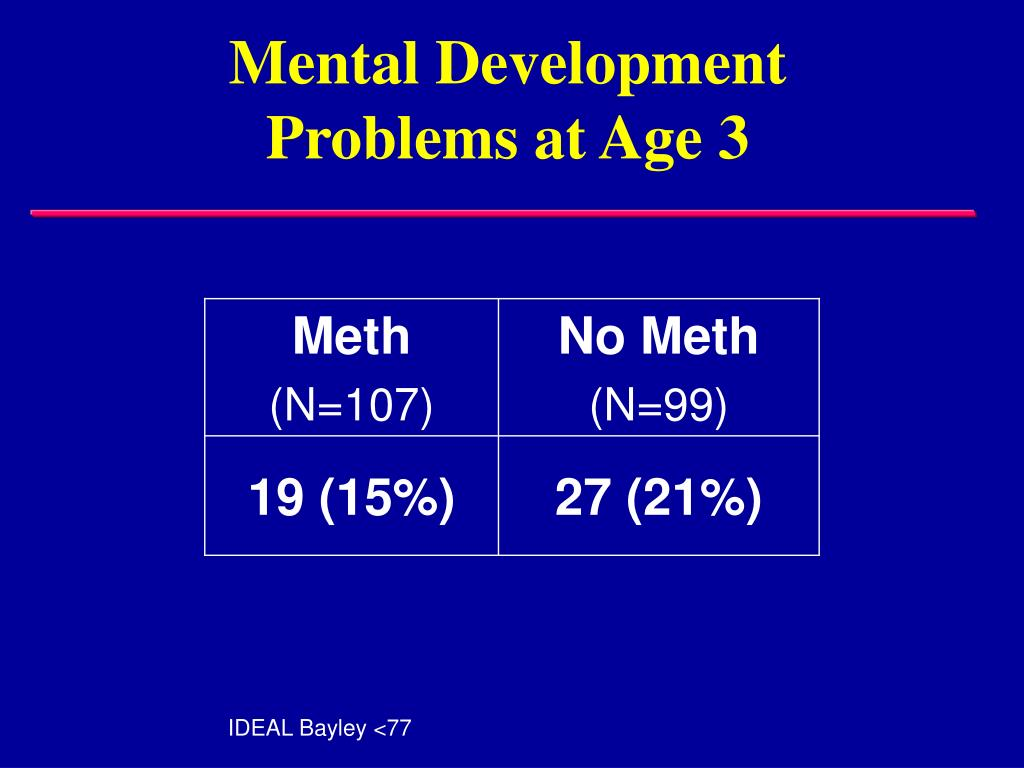 Mental Development