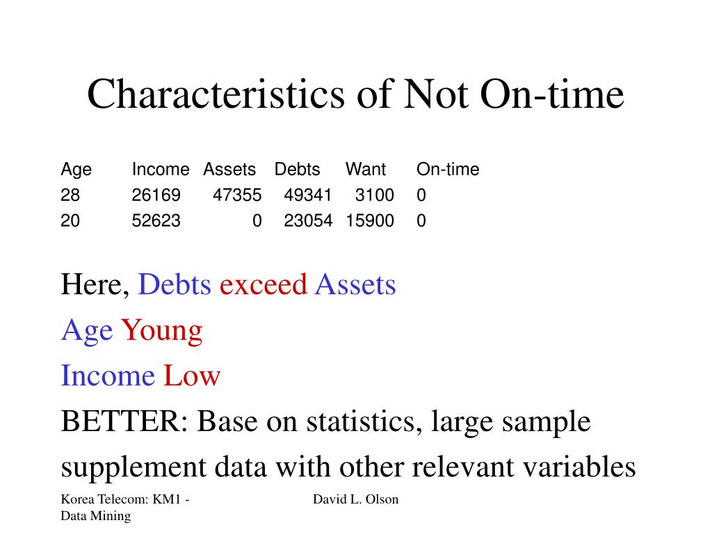 Characteristics of Not On-time