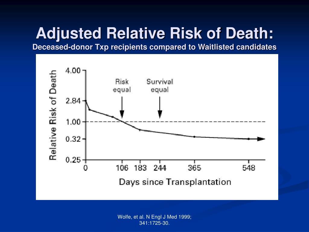 Adjusted Relative Risk of Death: