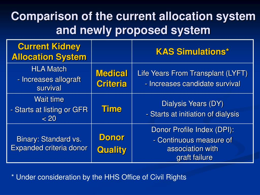 Comparison of the current allocation system and newly proposed system