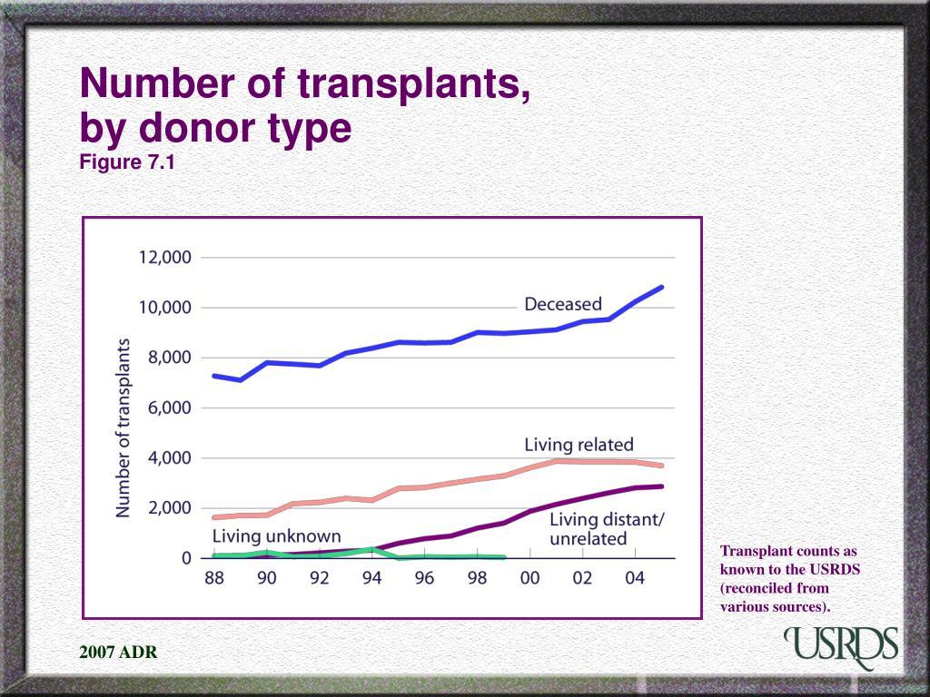 Number of transplants,