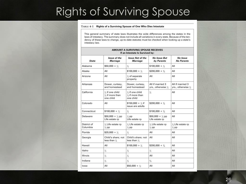 Rights of Surviving Spouse