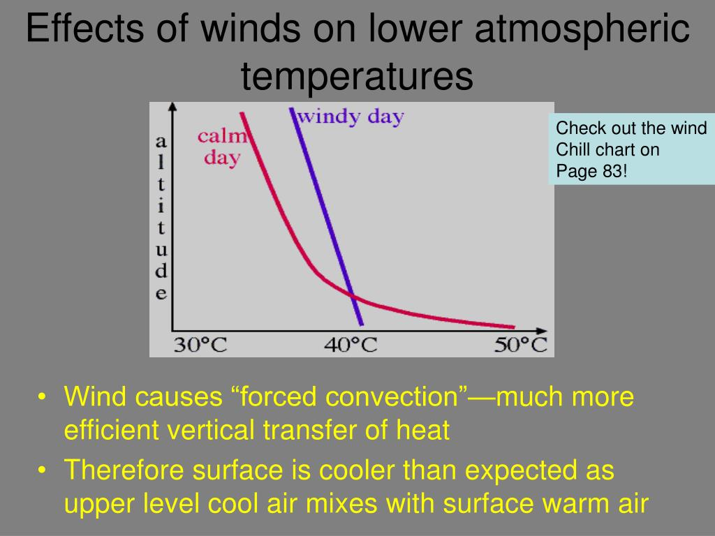Effects of winds on lower atmospheric temperatures