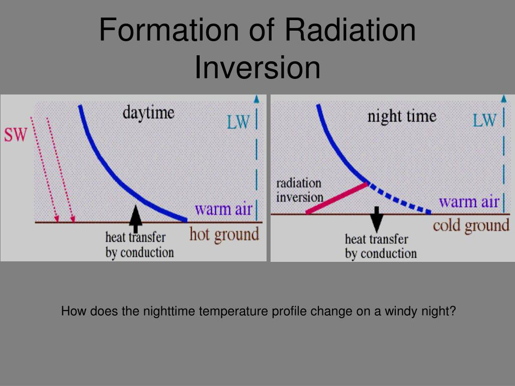 Formation of Radiation Inversion