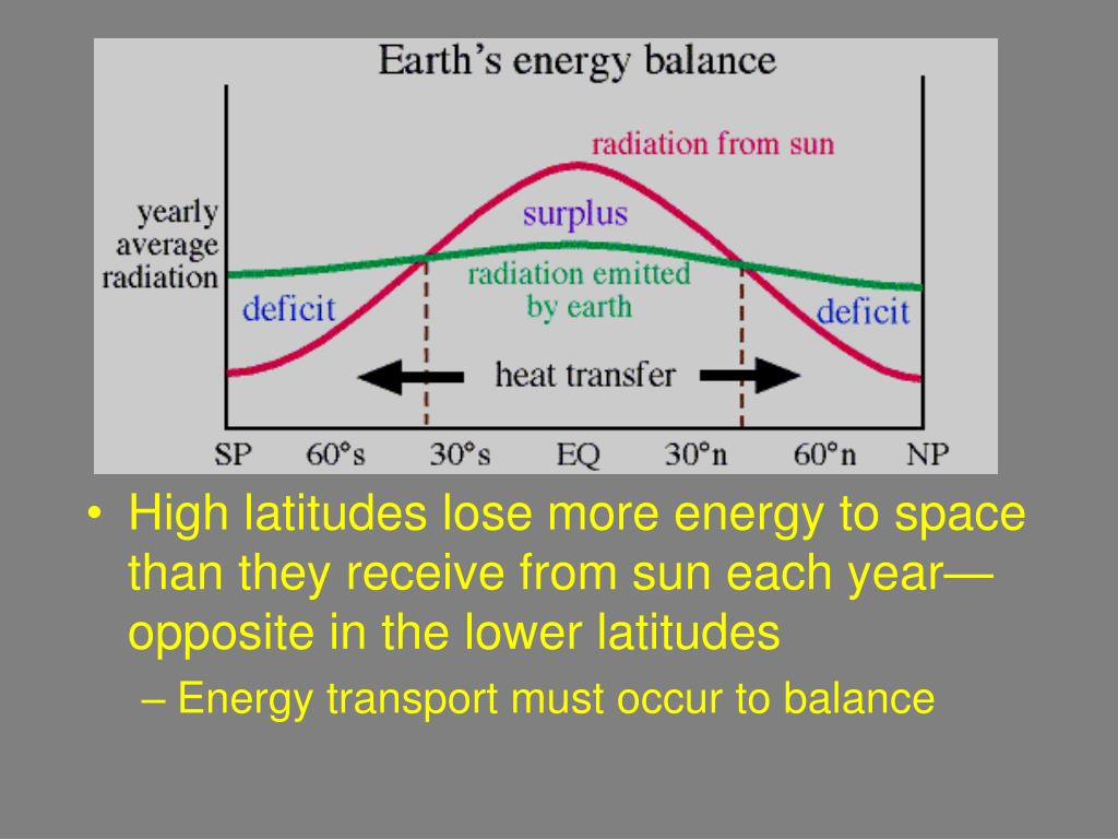 High latitudes lose more energy to space than they receive from sun each year—opposite in the lower latitudes