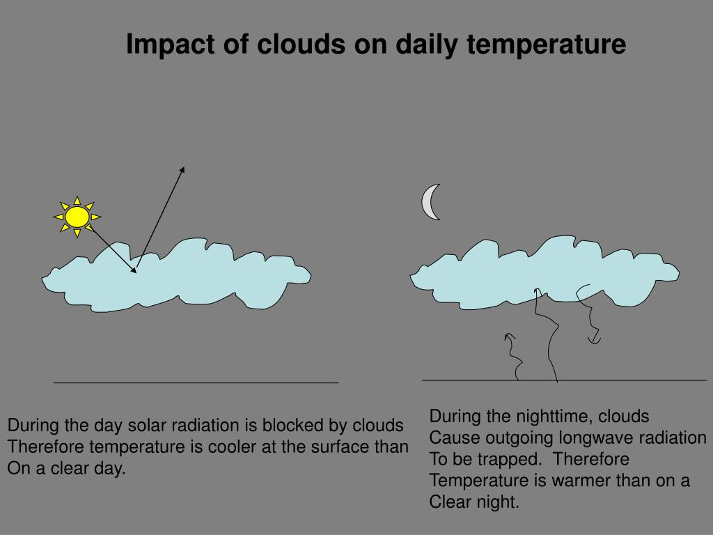 Impact of clouds on daily temperature
