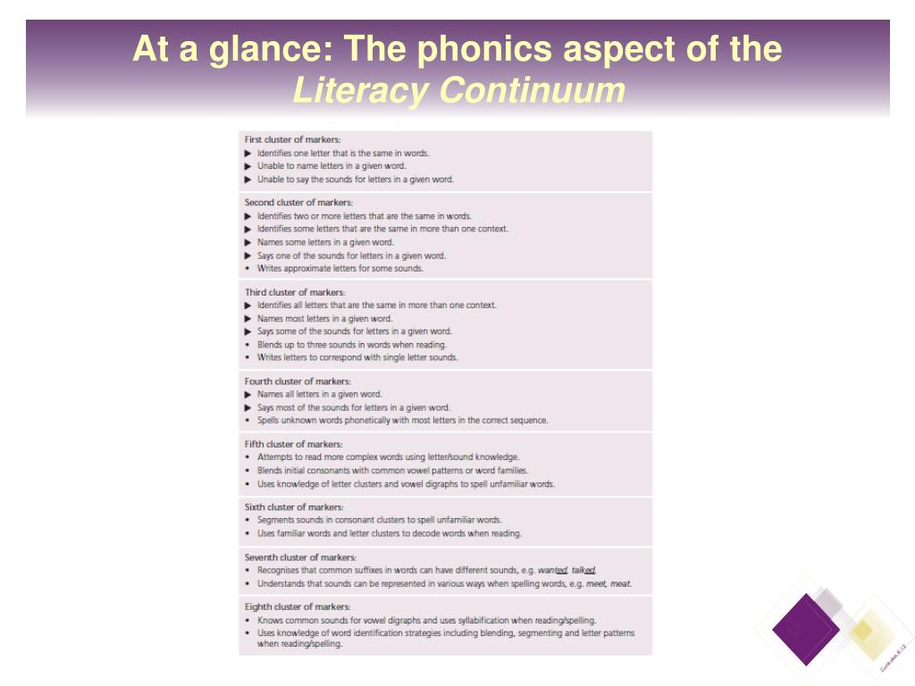 At a glance: The phonics aspect of the