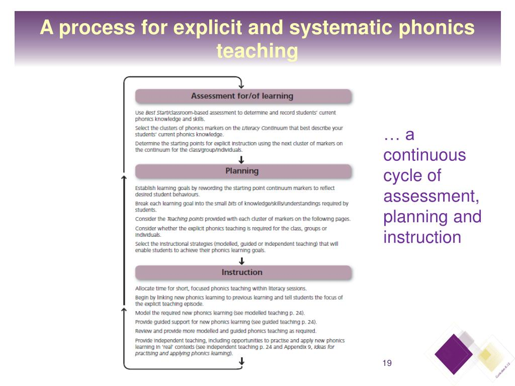 A process for explicit and systematic phonics teaching