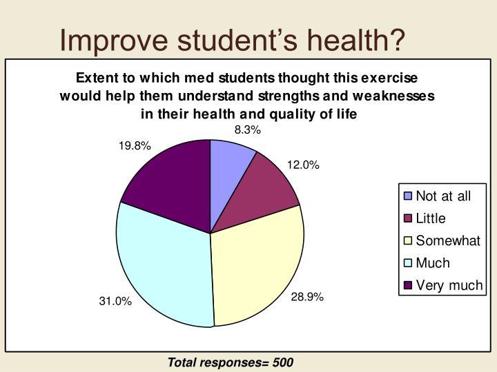 Improve student's health?