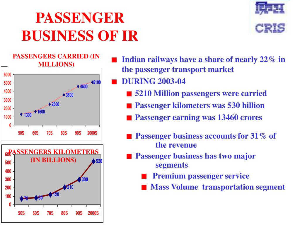 PASSENGERS CARRIED (IN MILLIONS)